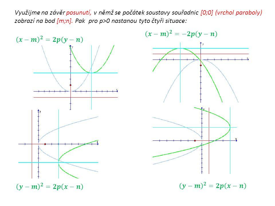 Využijme na závěr posunutí, v němž se počátek soustavy souřadnic [0;0] (vrchol paraboly) zobrazí na bod [m;n]. Pak pro p>0 nastanou tyto čtyři situace: